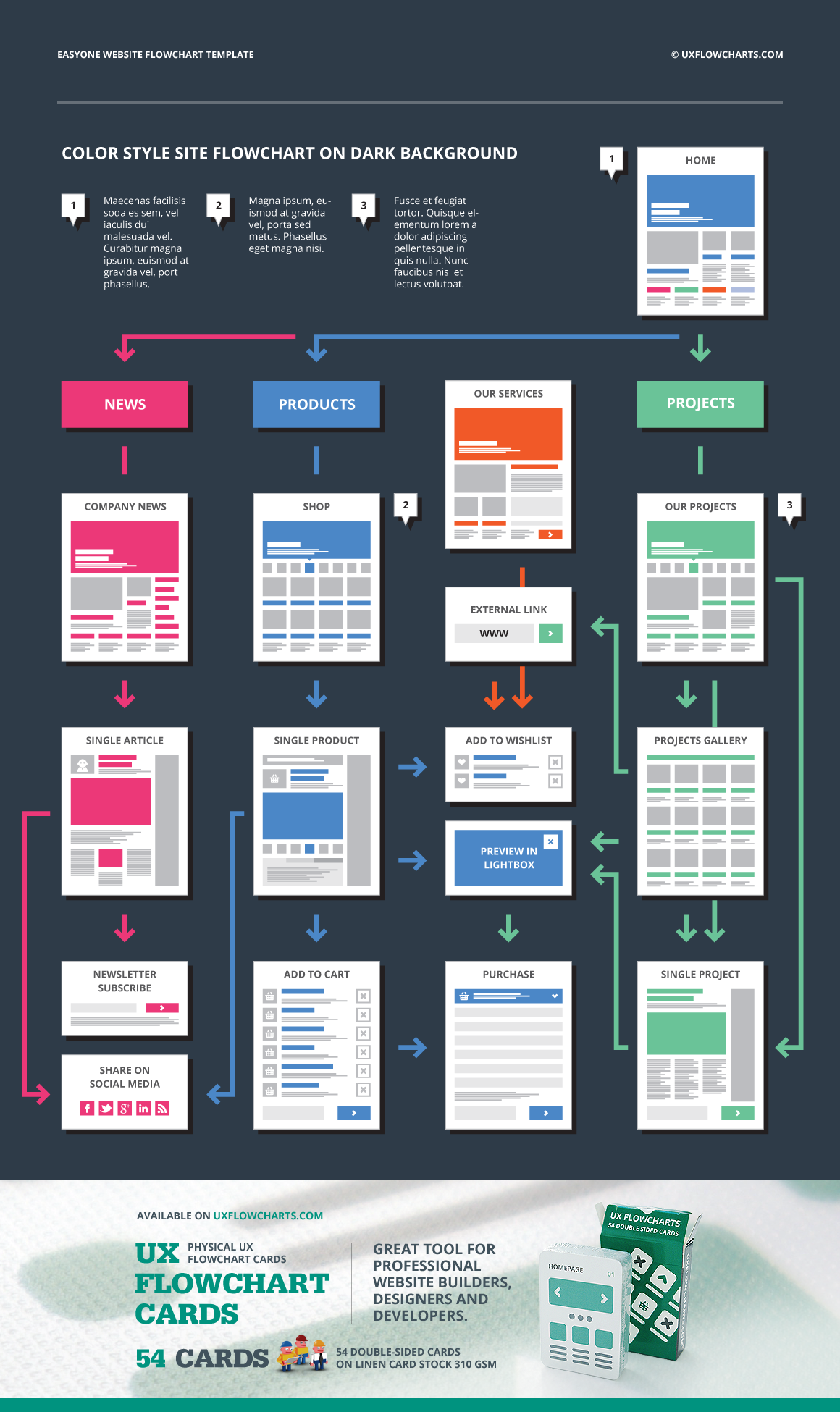 Easyone website flowchart template by ux flowcharts on creative market also rh pinterest