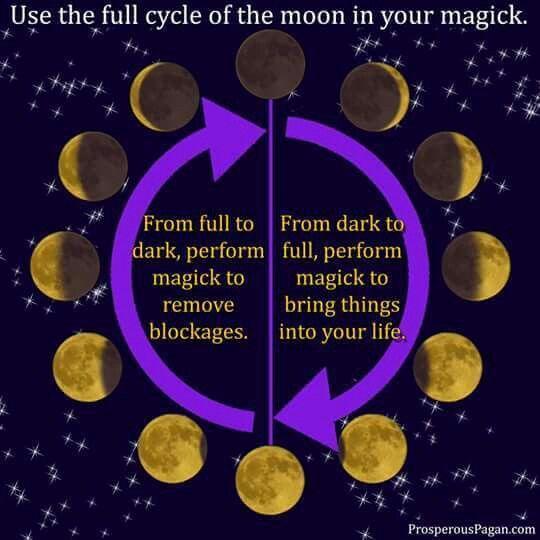 The moon in magic