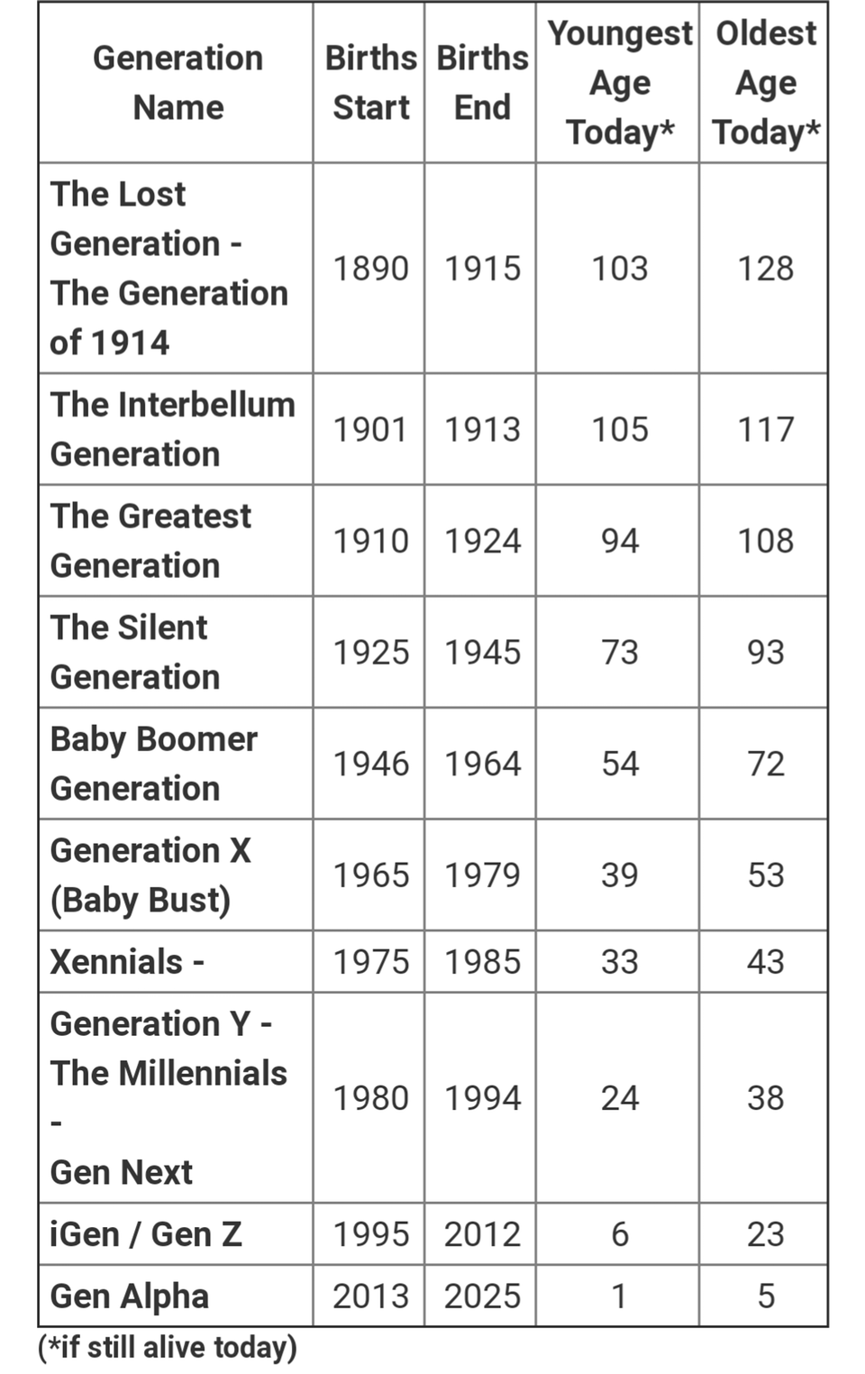 People use the generation names so often today without ...