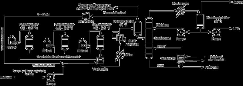Schema des katalytischen Reforming-Prozesses