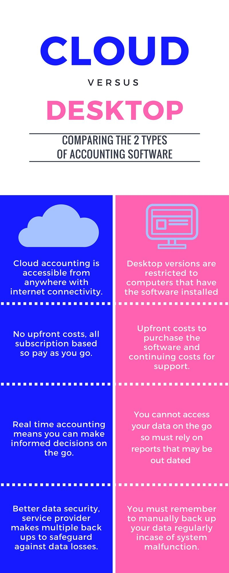 My first attempt at an infographic  #accounts #bookkeeping | MB