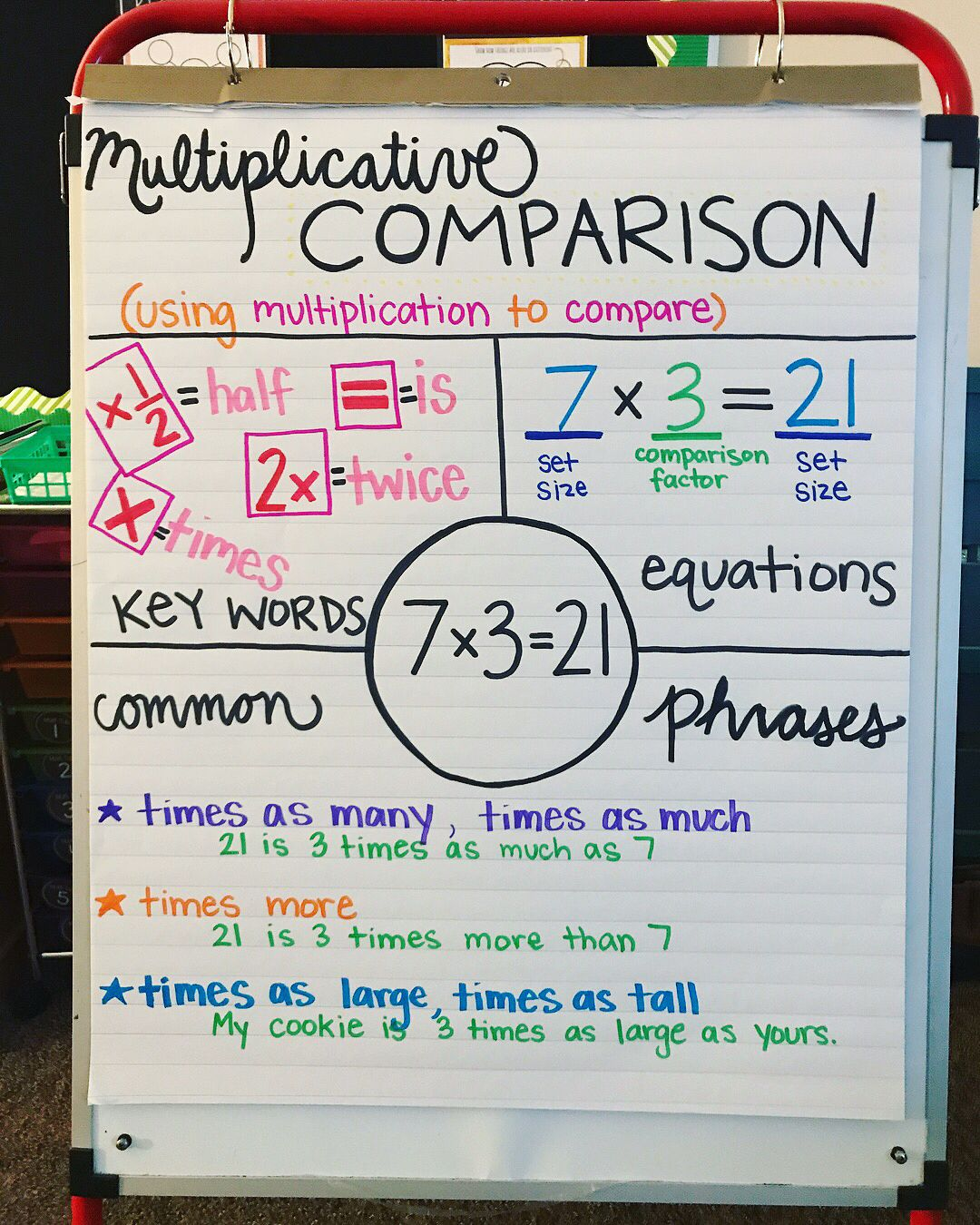 Multiplicative Comparison Anchor Chart 4th Grade Math