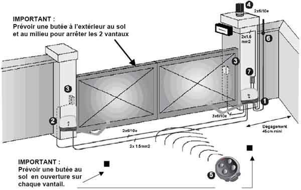 JB Lorreyte - Votre électricien de Créon en Gironde Portail - motorisation portail battant ouverture exterieure