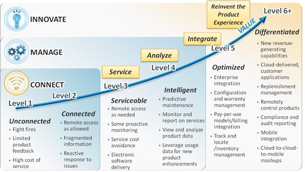 Connected Product Maturity Model Enterprise application