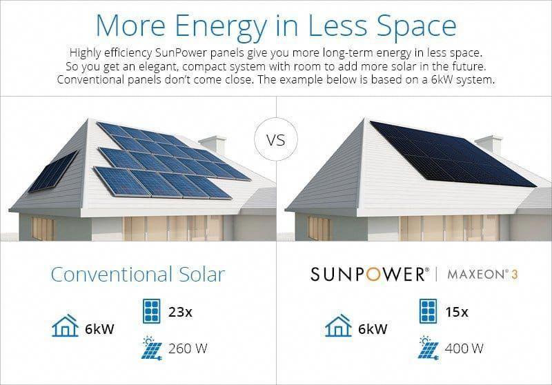 Sunpower Lanza Los Paneles Solares Residenciales Mas Potentes Del Mundo Solarpanels Solarenergy Solarpower S In 2020 Solar Panels Solar Projects Solar Panels For Home
