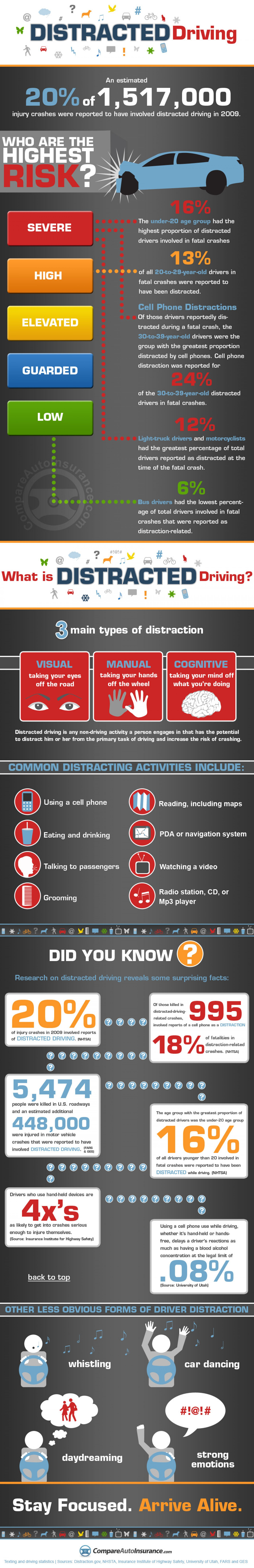 Distracted Driving Statistics Infographic Distracted