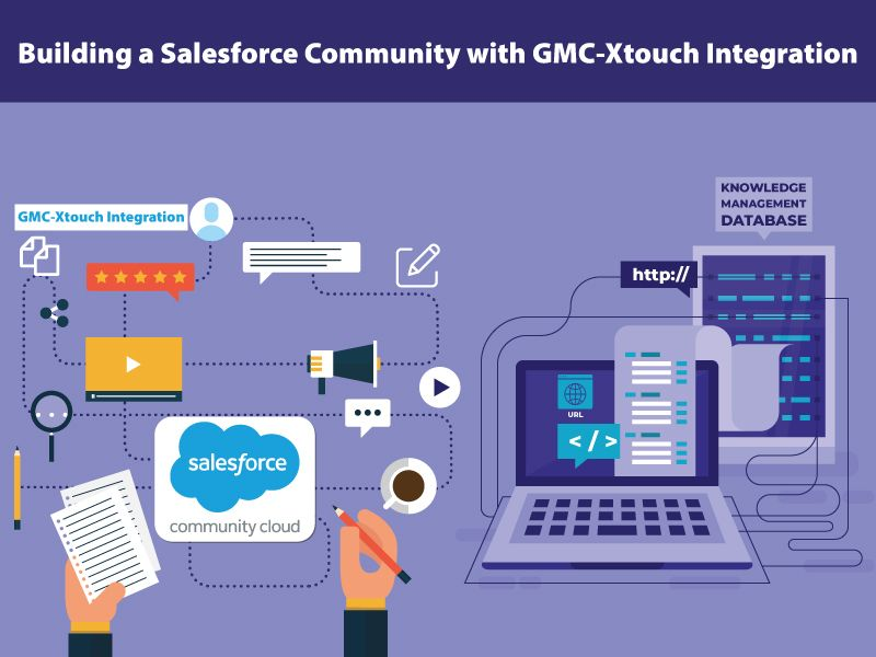 Building A Salesforce Community With Gmc Xtouch Integration Salesforce Knowledge Management Salesforce Crm