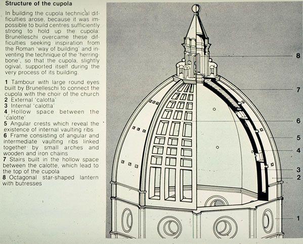 Coupe de la structure interne de la coupole du Duomo de Florence ...