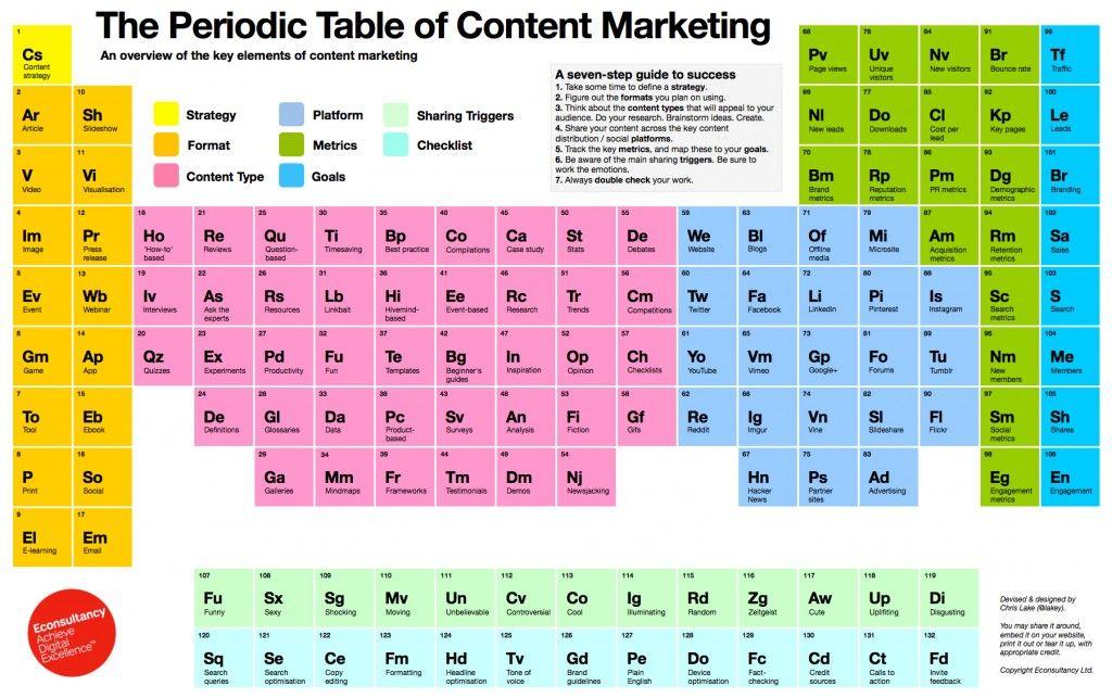 La Tabla periódica del marketing de contenidos, comentada ...