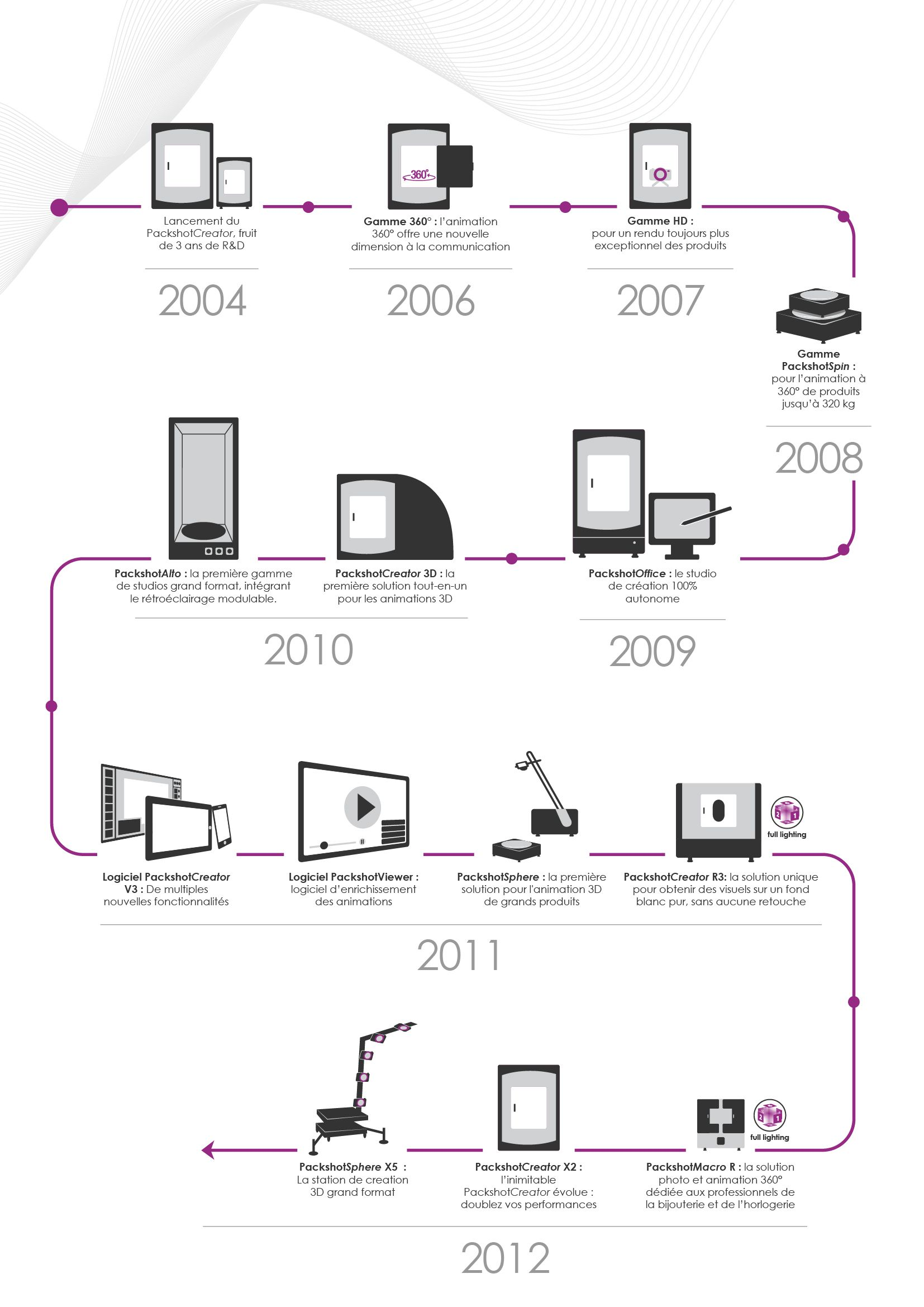 Discover The Timeline Of Packshotcreator S Products In