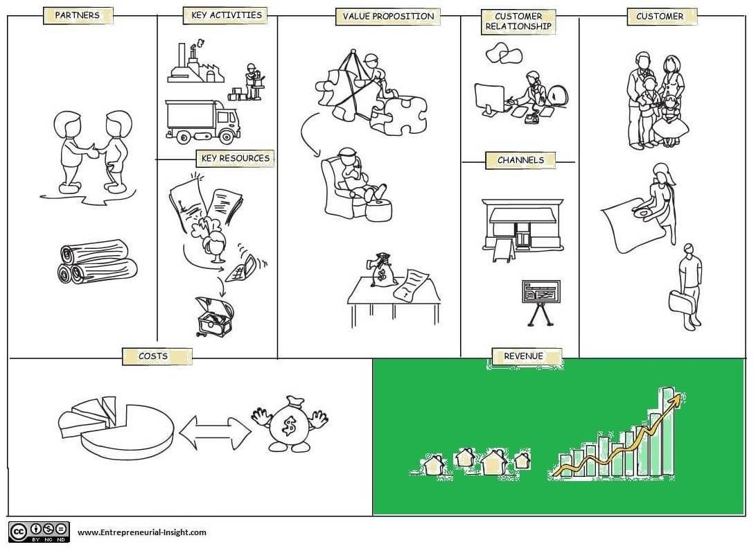 Revenue Streams in Business Model Canvas Business model