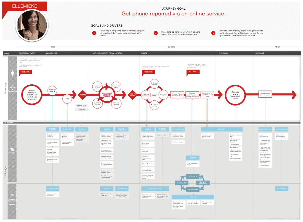 Service Design Blueprint Experience Map User Experience Design Service Blueprint