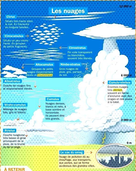 Fiche exposés Les nuages