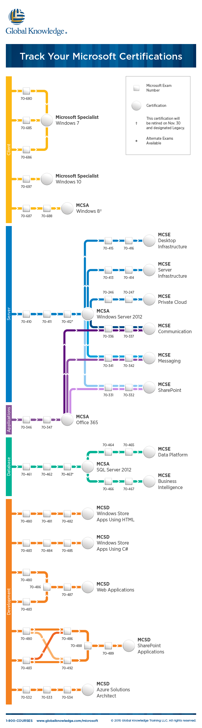 Use The Microsoft Certification Tracks Below To Chart Your Path To