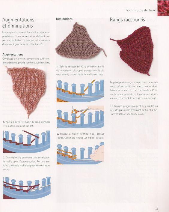 tricotin rond livre