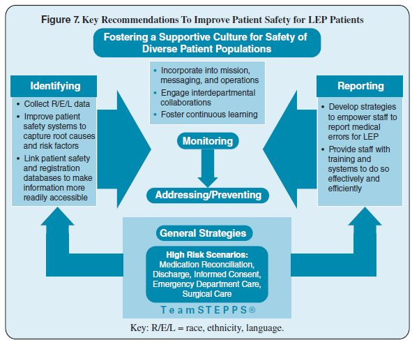 Flow chart illustrating five key recommendations to improve - medical evaluation