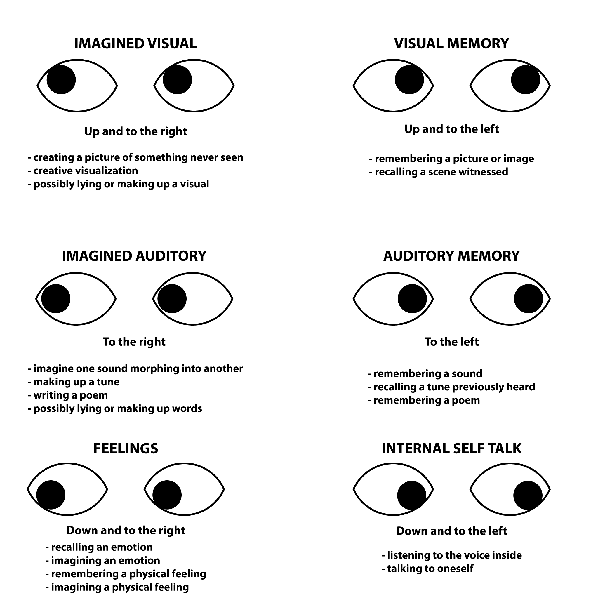Nlp Eye Accessing Cues Chart