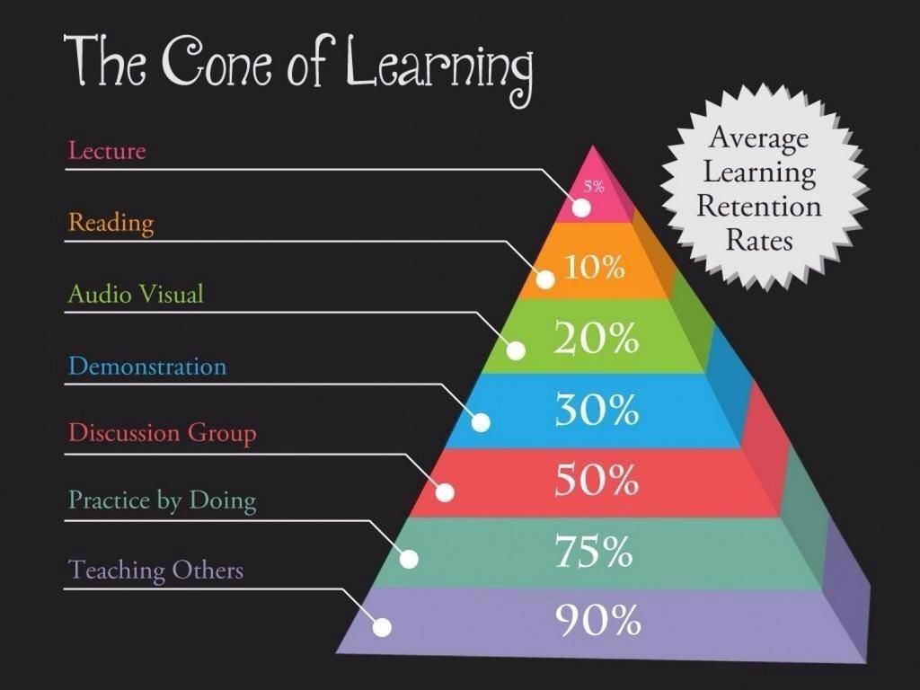 El Triángulo Del Aprendizaje índice De De La Retención Del Aprendizaje En Eng Cone Of Learning Learning Pyramid Learning