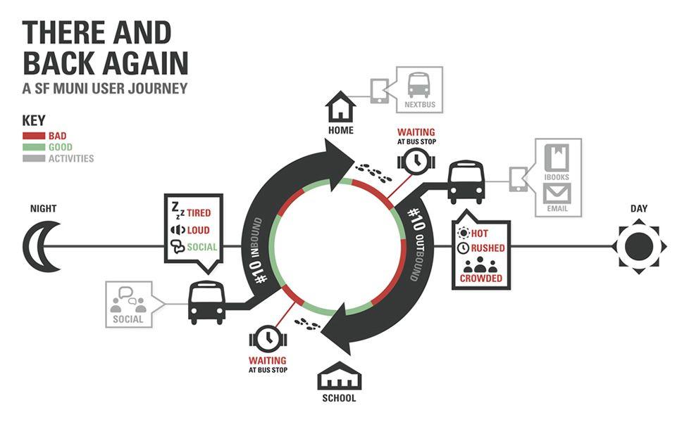 New Ways of Visualizing the Customer Journey Map