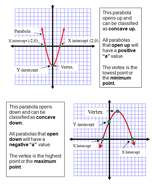 graphing a parabola | Linear, quadratic, exponential