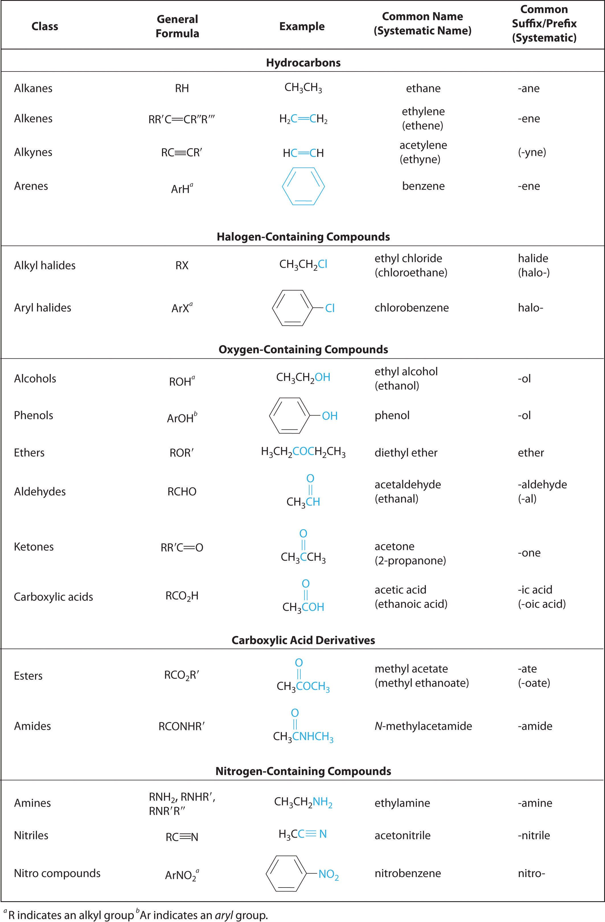 24 1 Functional Groups And Classes Of Organic Compounds