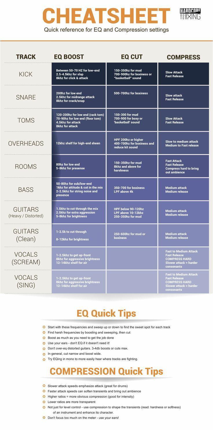 Eq Cheatsheet Quick Reference Music Recording Studio Music Mixing Music Engineers