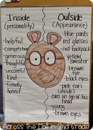 Character Analysis anchor chart Inside vs Outside by leona - character analysis