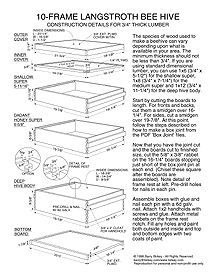 Build Your Own Bee Boxes For A Backyard Hive Benefits Of