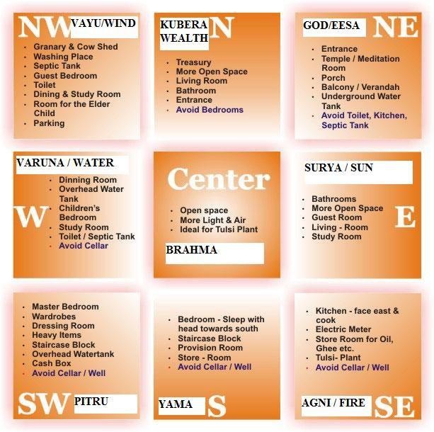 Bedroom Designs According To Vastu vastu shastra. similar to feng shui, but from india. interesting