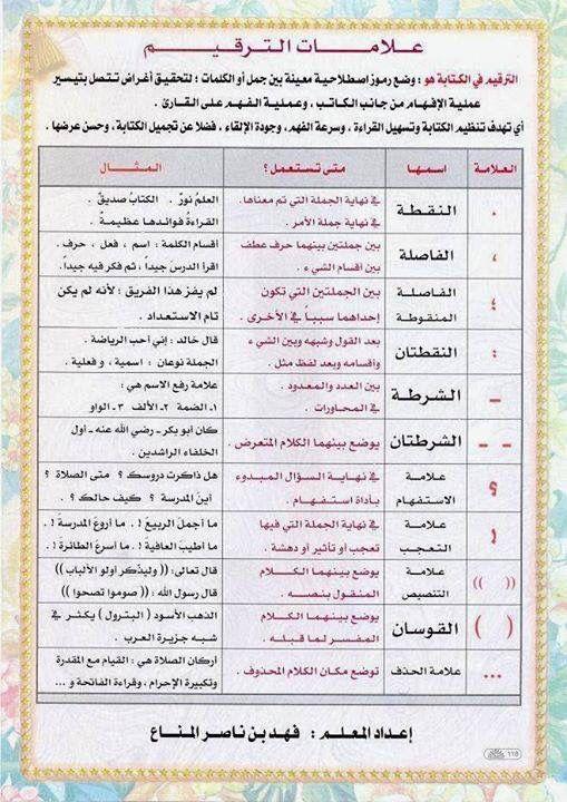 Punctuation Marks علامات الترقيم Arabic Alphabet For Kids Learn Arabic Online Learn Arabic Alphabet