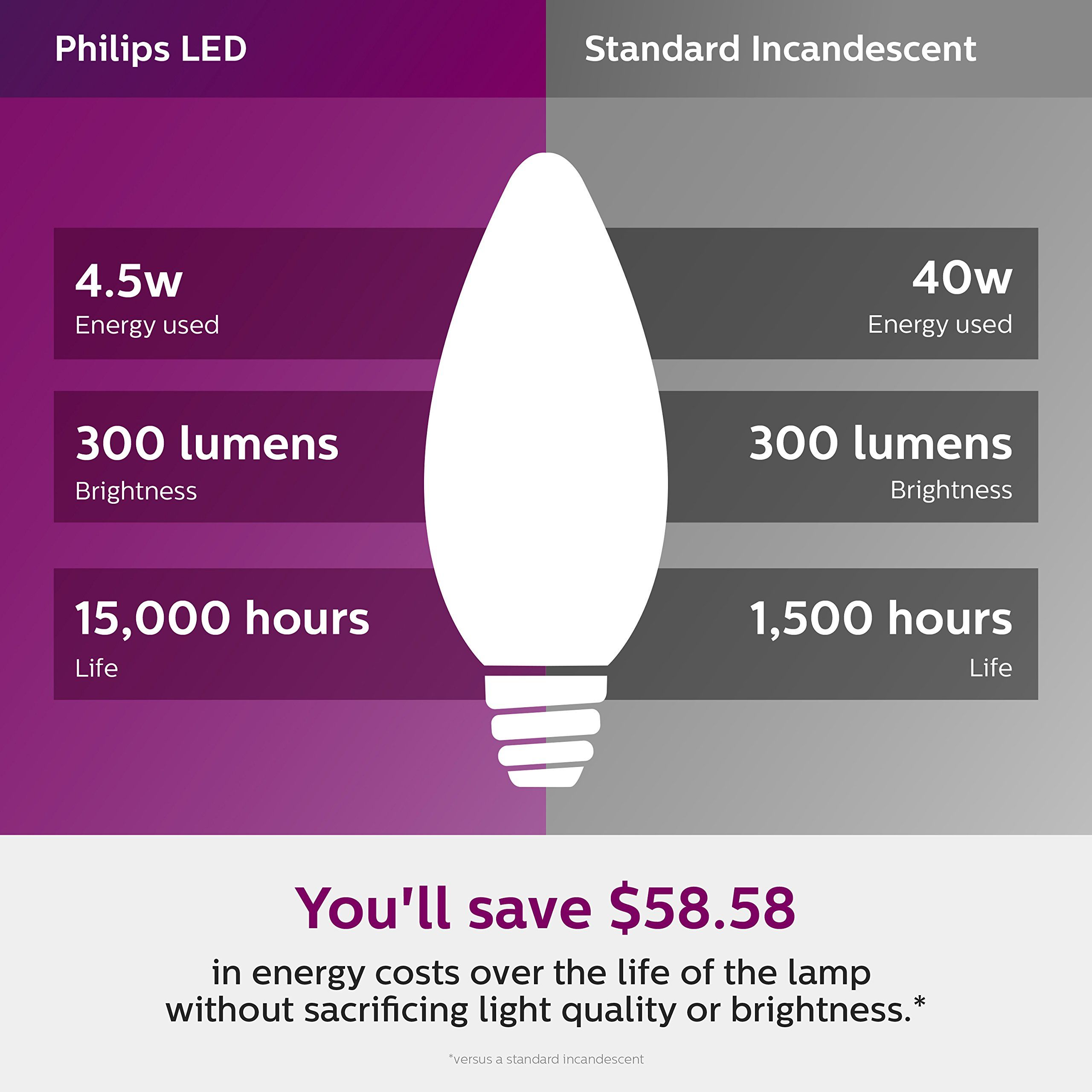 Philips Led Dimmable B11 Clear Candle Light Bulb 300lumen 2700kelvin 4 5watt 40watt Equivalent E12 Base Soft White 12 In 2020 Light Bulb Candle Philips Led Light Bulb
