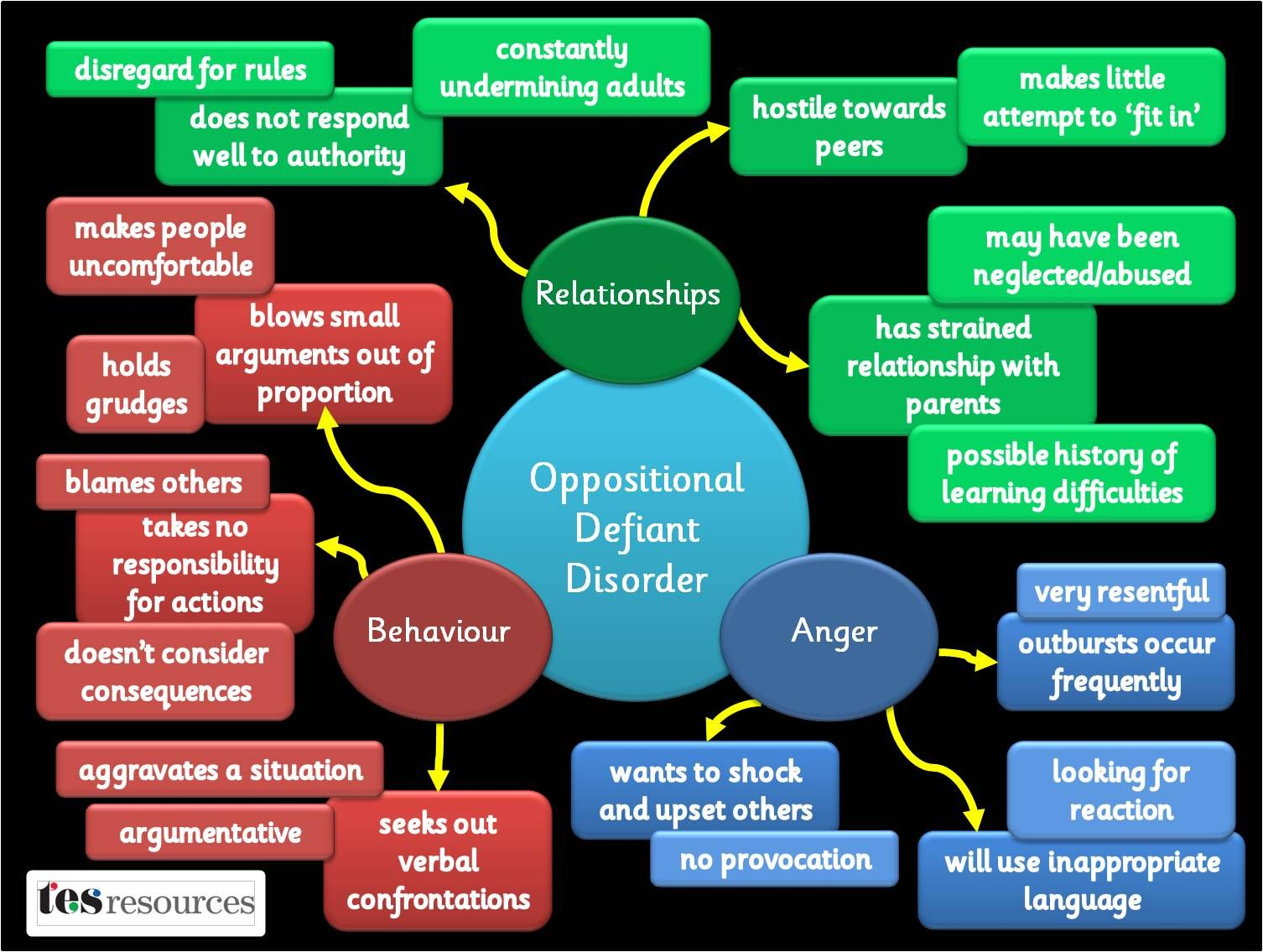 Oppositional Defiant Disorder Behavior Chart This Gives A Visual Of How ODD Works With Person It Can Help You Understand The Different Aspects