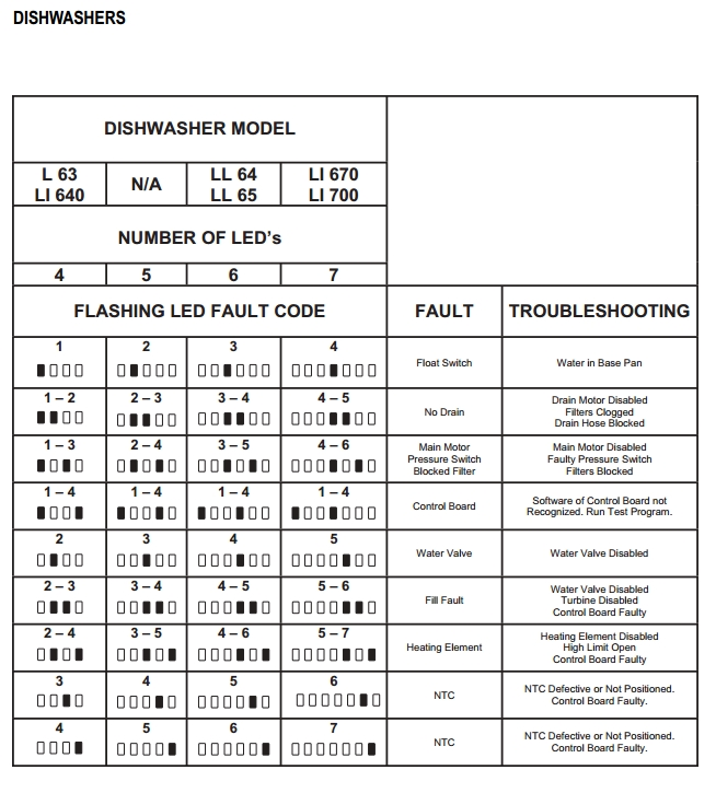 Pin By Partsimple On Appliance Fault Codes Electronic Parts Appliance Parts Coding
