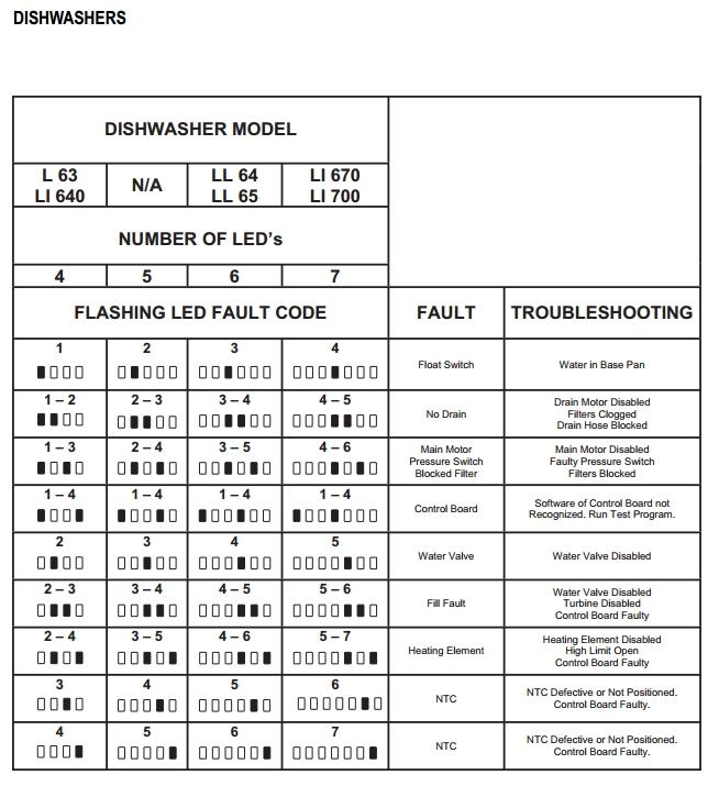 Ariston #DIshwasher #L63 #Fault #Code | Appliance Fault