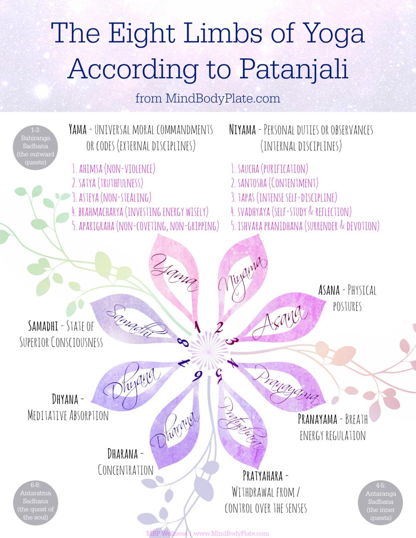Patanjali's eight limbs of yoga | 8 Limbs | from www.MindBodyPlate.com | yama, niyama, asana, pranayama, pratyahara, dharana, dhyana, samadhi <3