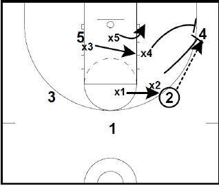 Basketball Defense Syracuse 2 3 Zone Notes Diagrams Part 2 Zone