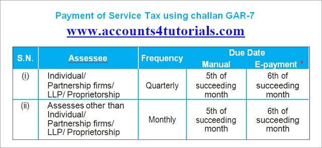 Service Tax  Pot Rules In Layman Terms  Accounting  Taxation