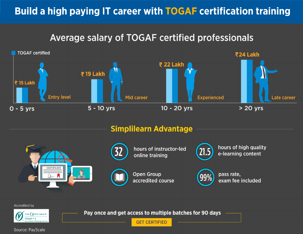 Looking to become an enterprisearchitect gear up with a learn to apply adm architecture governance in enterprise architecture development along with the togaf framework with this togaf certification course 1betcityfo Choice Image
