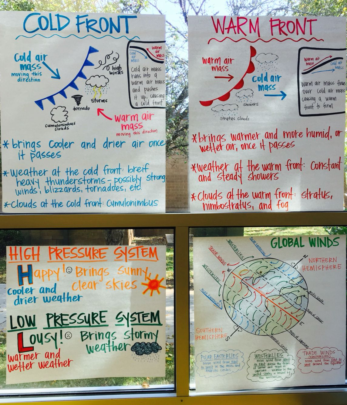 Weather Anchor Charts Air Pressure, Cold Fronts, Warm