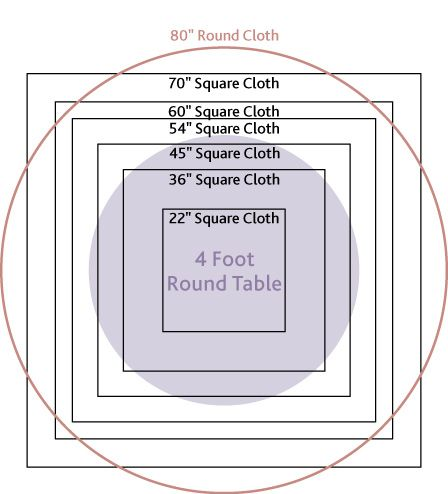 Tablecloth Guidelines For Round Tables   4u0027   7u0027 Tables   Help Determine  What Size Square To Use Over A Full Lenght Round Cloth Found At:  Www.textiletown. ...