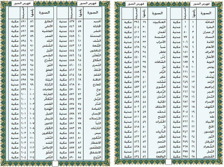 القرآن ترتيب الكريم سور
