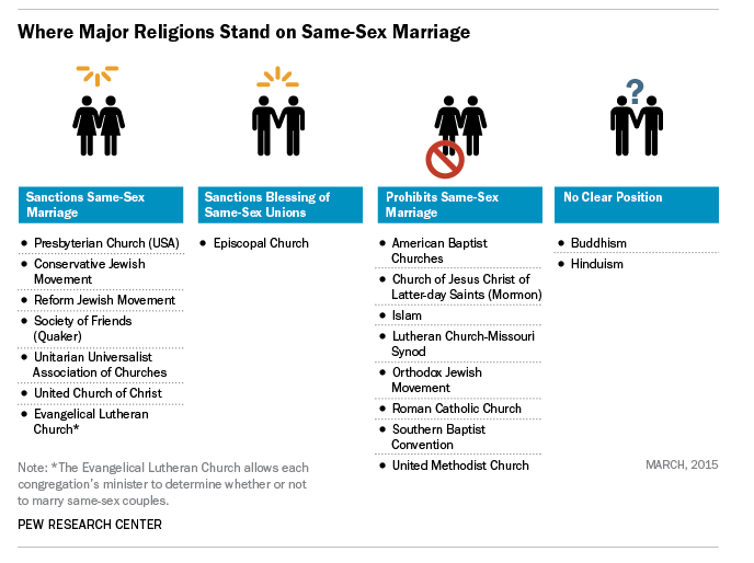 Sociology research on religion and same sex marriage