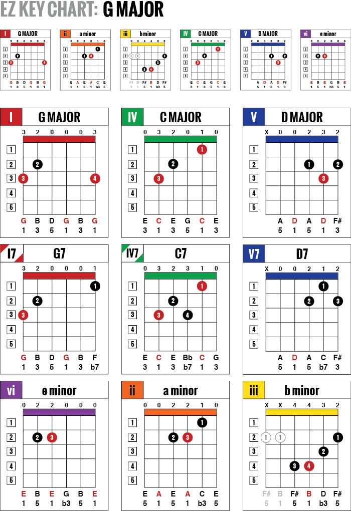 Key Chord Charts Ibovnathandedecker