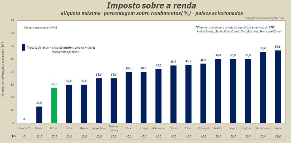 Imposto sobre a renda: Brasil e outros países.