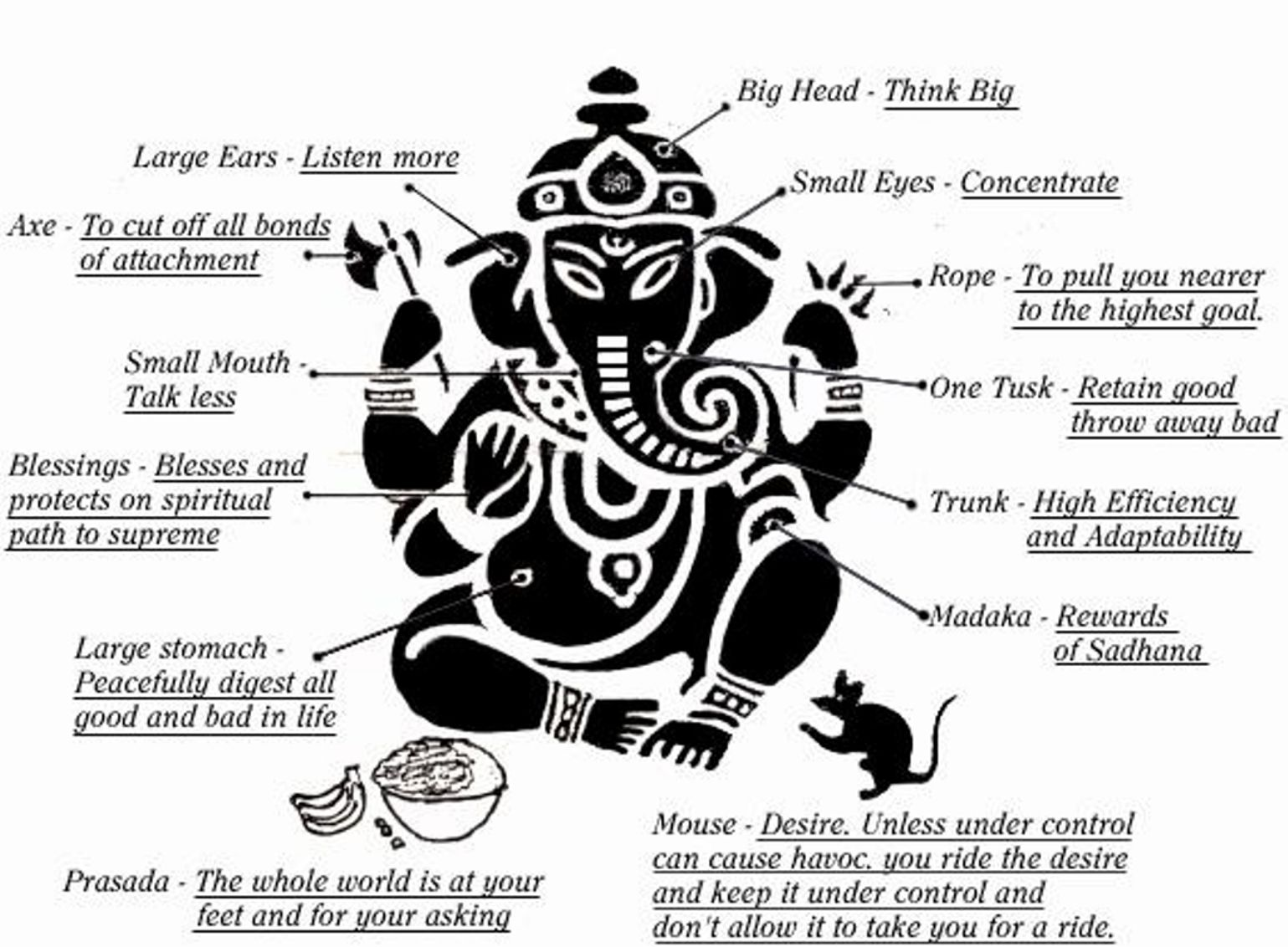 Symbolism Of Lord Ganesha S Form With Images Ganesha Ganesha