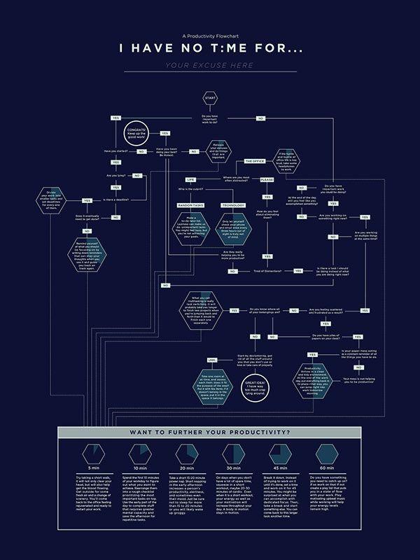 A Productivity Flowchart On Behance Flow Chart Flow Chart Design Mind Map Design