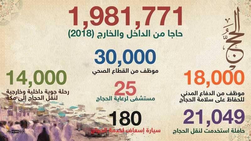 إنفوغرافيك الحج بالأرقام أخبار سكاي نيوز عربية Infographic Asos