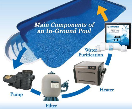 Swimming Pool Parts Equipment Mn Pool Pumps And Filters Swimming Pool Equipment Swimming Pool Parts
