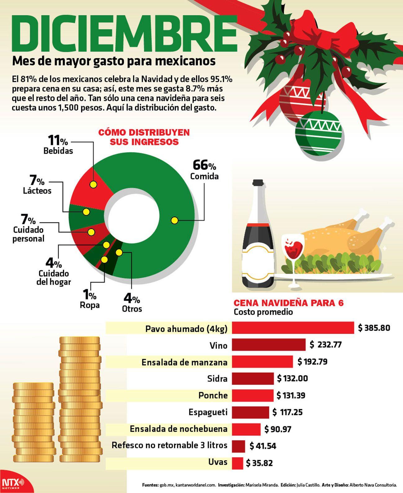 Diciembre Mes De Mayor Gasto Para Los Mexicanos