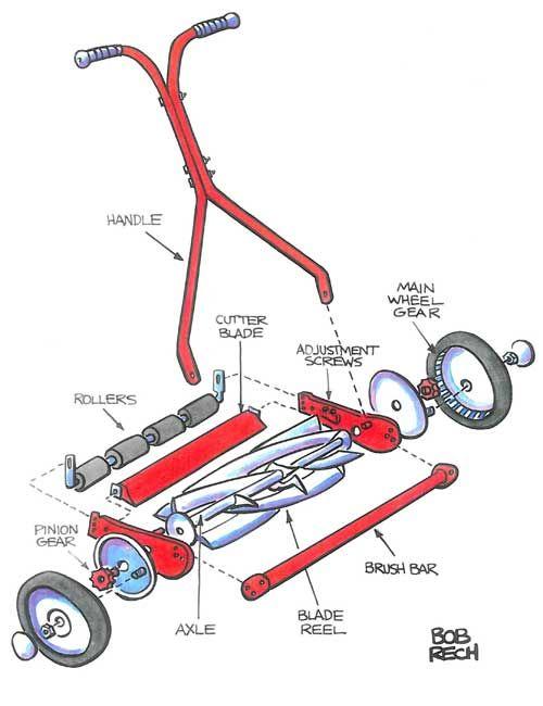 push reel mower parts
